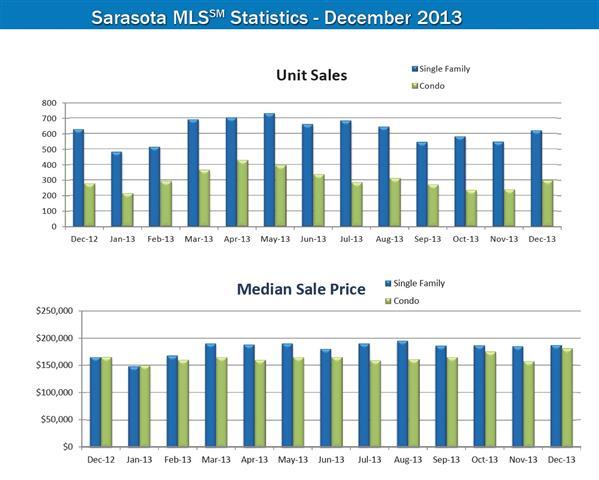 2013 Review Sarasota Real Estate